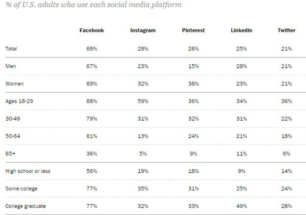 percentage of U.S. adults who use each social media platform