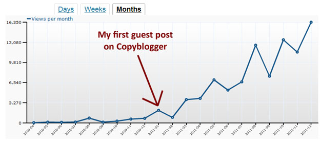 blogposts graph